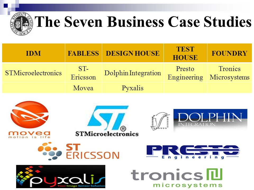 The Seven Business Case Studies IDMFABLESSDESIGN HOUSE TEST HOUSE FOUNDRY STMicroelectronics ST- Ericsson Dolphin Integration Presto Engineering Troni