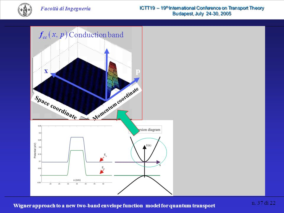 Wigner approach to a new two-band envelope function model for quantum transport n. 37 di 22 Facoltà di Ingegneria ICTT19 – 19 th International Confere