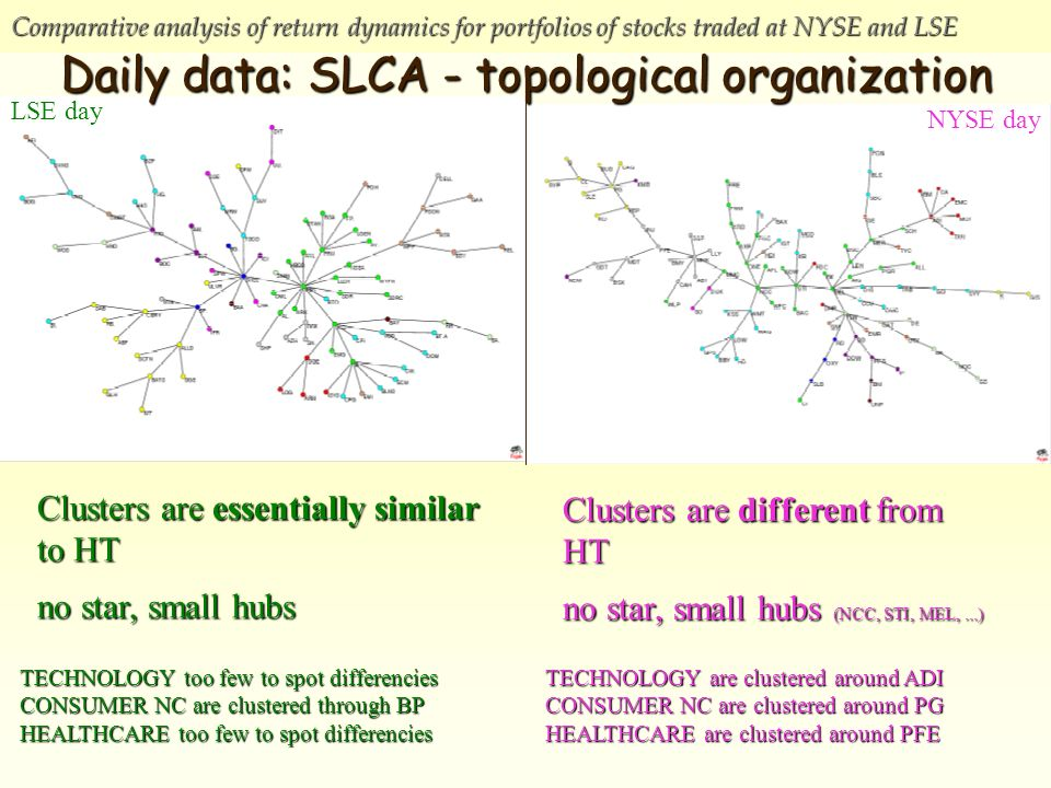 Comparative analysis of return dynamics for portfolios of stocks traded at NYSE and LSE NYSE day LSE day Daily data: SLCA - topological organization Clusters are essentially similar to HT no star, small hubs Clusters are different from HT no star, small hubs (NCC, STI, MEL,...) TECHNOLOGY are clustered around ADI CONSUMER NC are clustered around PG HEALTHCARE are clustered around PFE TECHNOLOGY too few to spot differencies CONSUMER NC are clustered through BP HEALTHCARE too few to spot differencies