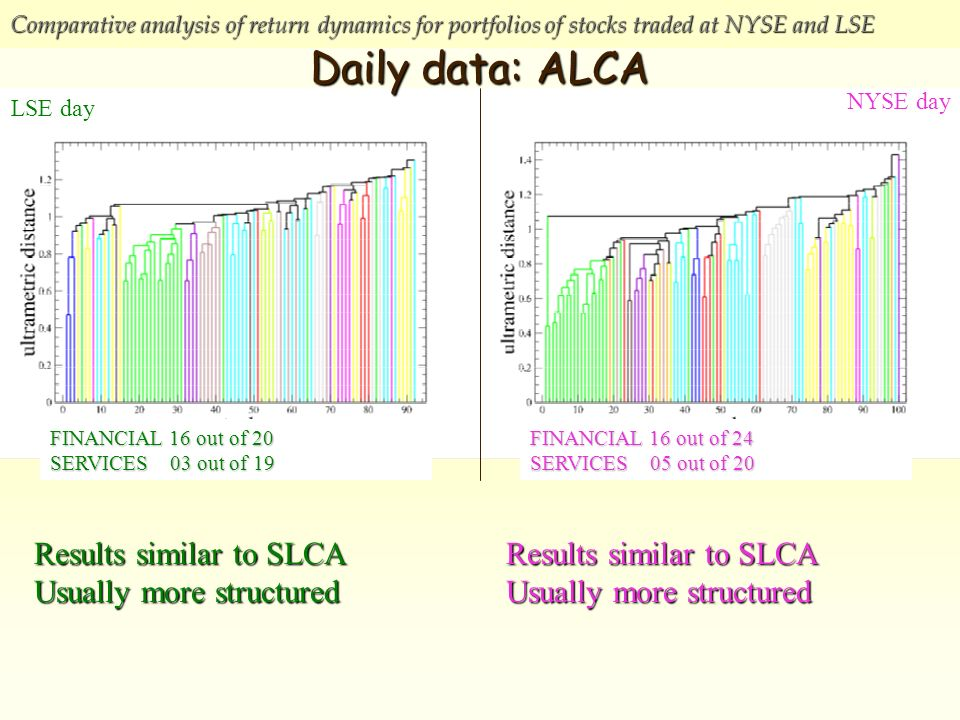 Comparative analysis of return dynamics for portfolios of stocks traded at NYSE and LSE NYSE day LSE day Daily data: ALCA FINANCIAL 16 out of 20 SERVICES 03 out of 19 FINANCIAL 16 out of 24 SERVICES 05 out of 20 Results similar to SLCA Usually more structured Results similar to SLCA Usually more structured