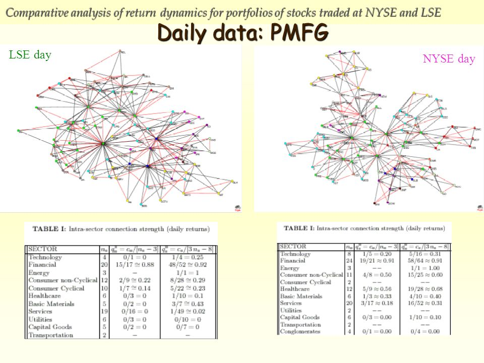 Comparative analysis of return dynamics for portfolios of stocks traded at NYSE and LSE Daily data: PMFG NYSE day LSE day