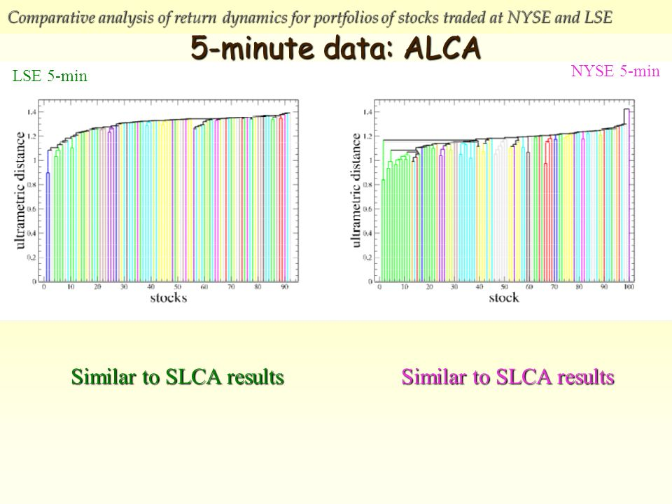 Comparative analysis of return dynamics for portfolios of stocks traded at NYSE and LSE 5-minute data: ALCA NYSE 5-min LSE 5-min Similar to SLCA results