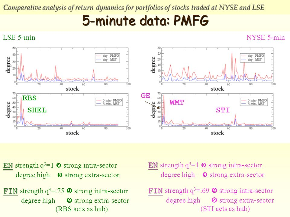 Comparative analysis of return dynamics for portfolios of stocks traded at NYSE and LSE 5-minute data: PMFG LSE 5-minNYSE 5-min EN EN strength q 3 =1 strong intra-sector degree high strong extra-sector FIN FIN strength q 3 =.75 strong intra-sector degree high strong extra-sector (RBS acts as hub) EN EN strength q 3 =1 strong intra-sector degree high strong extra-sector FIN FIN strength q 3 =.69 strong intra-sector degree high strong extra-sector (STI acts as hub) RBS SHEL WMT GE STI