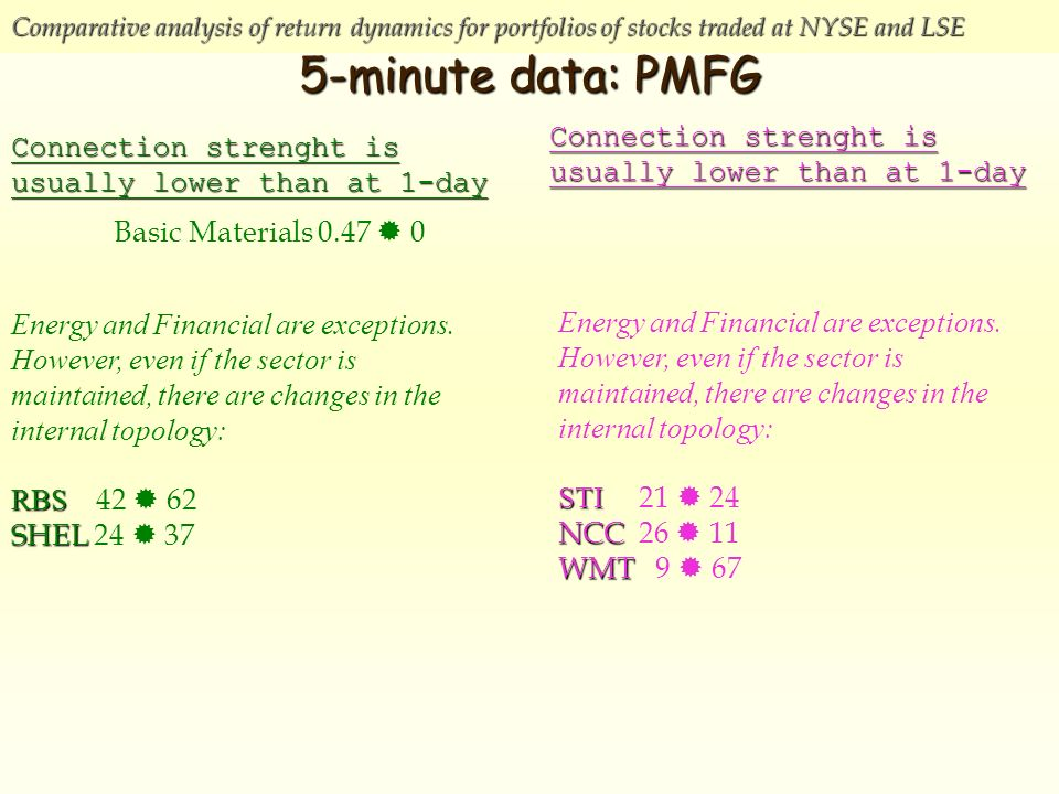Comparative analysis of return dynamics for portfolios of stocks traded at NYSE and LSE 5-minute data: PMFG Connection strenght is usually lower than at 1-day Basic Materials Connection strenght is usually lower than at 1-day Energy and Financial are exceptions.