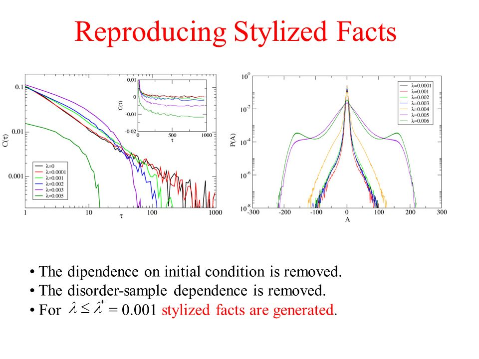 Reproducing Stylized Facts The dipendence on initial condition is removed. The disorder-sample dependence is removed. For = 0.001 stylized facts are g
