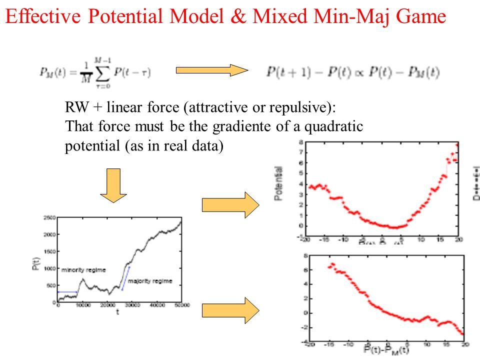 Effective Potential Model & Mixed Min-Maj Game RW + linear force (attractive or repulsive): That force must be the gradiente of a quadratic potential