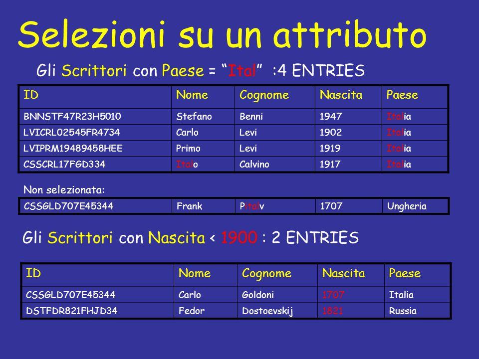 Selezioni su un attributo IDNomeCognomeNascitaPaese BNNSTF47R23H5010StefanoBenni1947Italia LVICRL02545FR4734CarloLevi1902Italia LVIPRM19489458HEEPrimoLevi1919Italia CSSCRL17FGD334ItaloCalvino1917Italia Gli Scrittori con Paese = Ital :4 ENTRIES IDNomeCognomeNascitaPaese CSSGLD707E45344CarloGoldoni1707Italia DSTFDR821FHJD34FedorDostoevskij1821Russia Gli Scrittori con Nascita < 1900 : 2 ENTRIES CSSGLD707E45344FrankPitalv1707Ungheria Non selezionata: