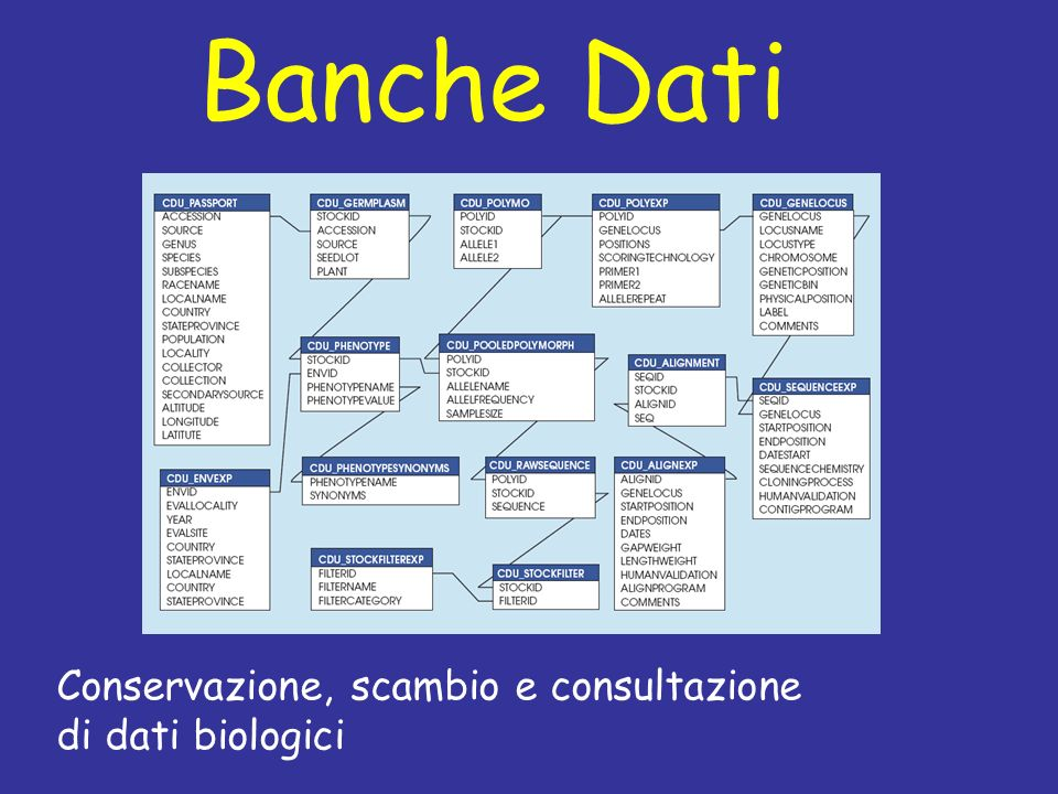 Banche Dati Conservazione, scambio e consultazione di dati biologici