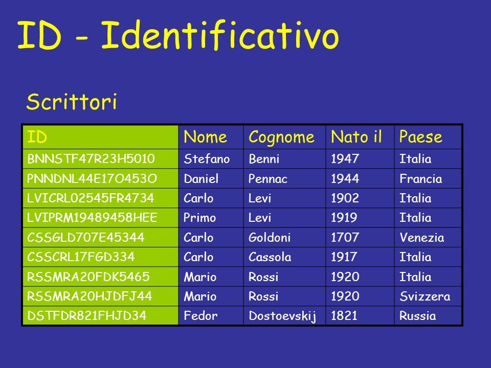 ID - Identificativo IDNomeCognomeNato ilPaese BNNSTF47R23H5010StefanoBenni1947Italia PNNDNL44E17O453ODanielPennac1944Francia LVICRL02545FR4734CarloLevi1902Italia LVIPRM19489458HEEPrimoLevi1919Italia CSSGLD707E45344CarloGoldoni1707Venezia CSSCRL17FGD334CarloCassola1917Italia RSSMRA20FDK5465MarioRossi1920Italia RSSMRA20HJDFJ44MarioRossi1920Svizzera DSTFDR821FHJD34FedorDostoevskij1821Russia Scrittori
