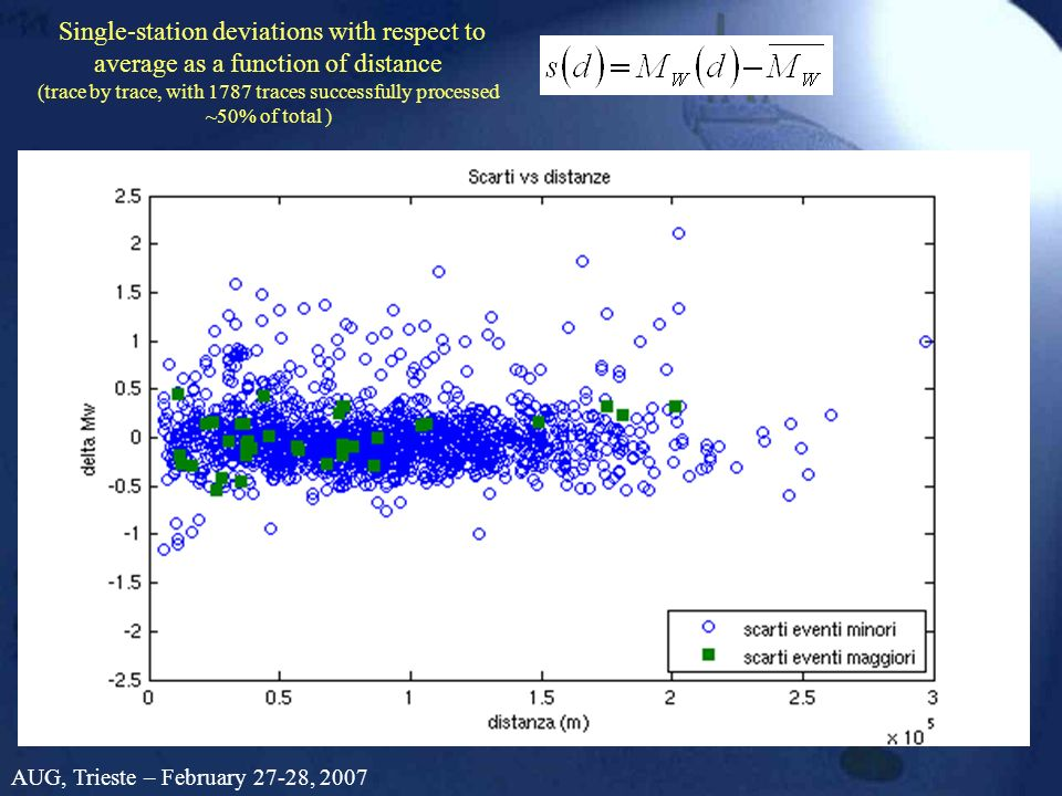 Single-station deviations with respect to average as a function of distance (trace by trace, with 1787 traces successfully processed ~50% of total ) AUG, Trieste – February 27-28, 2007