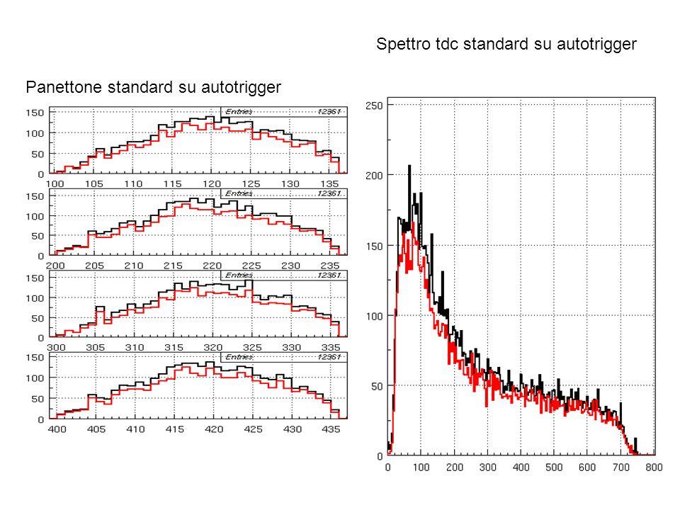 Panettone standard su autotrigger Spettro tdc standard su autotrigger