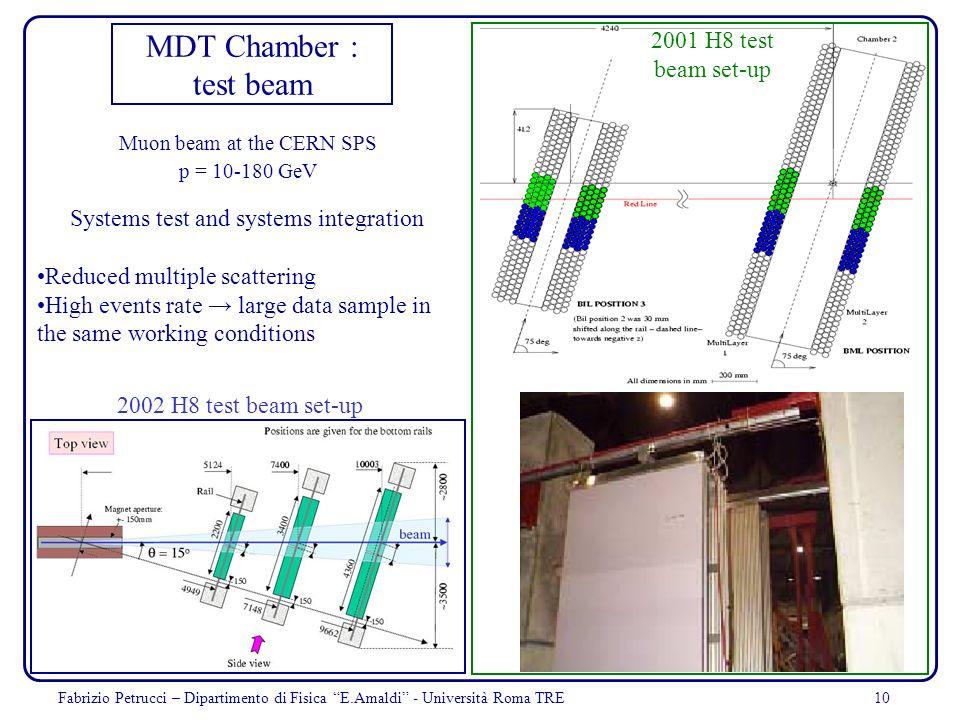 10 MDT Chamber : test beam Muon beam at the CERN SPS p = 10-180 GeV Fabrizio Petrucci – Dipartimento di Fisica E.Amaldi - Università Roma TRE Systems