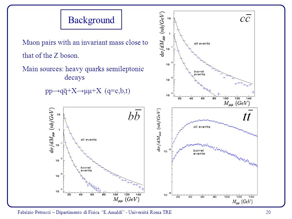 20 Background Muon pairs with an invariant mass close to that of the Z boson. Main sources: heavy quarks semileptonic decays ppqq+Xμμ+X (q=c,b,t) Fabr