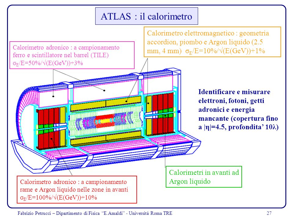 27 ATLAS : il calorimetro Identificare e misurare elettroni, fotoni, getti adronici e energia mancante (copertura fino a |η|=4.5, profondita 10λ) Calo