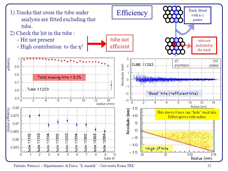 32 Efficiency 1) Tracks that cross the tube under analysis are fitted excluding that tube. 2) Check the hit in the tube : - Hit not present - High con
