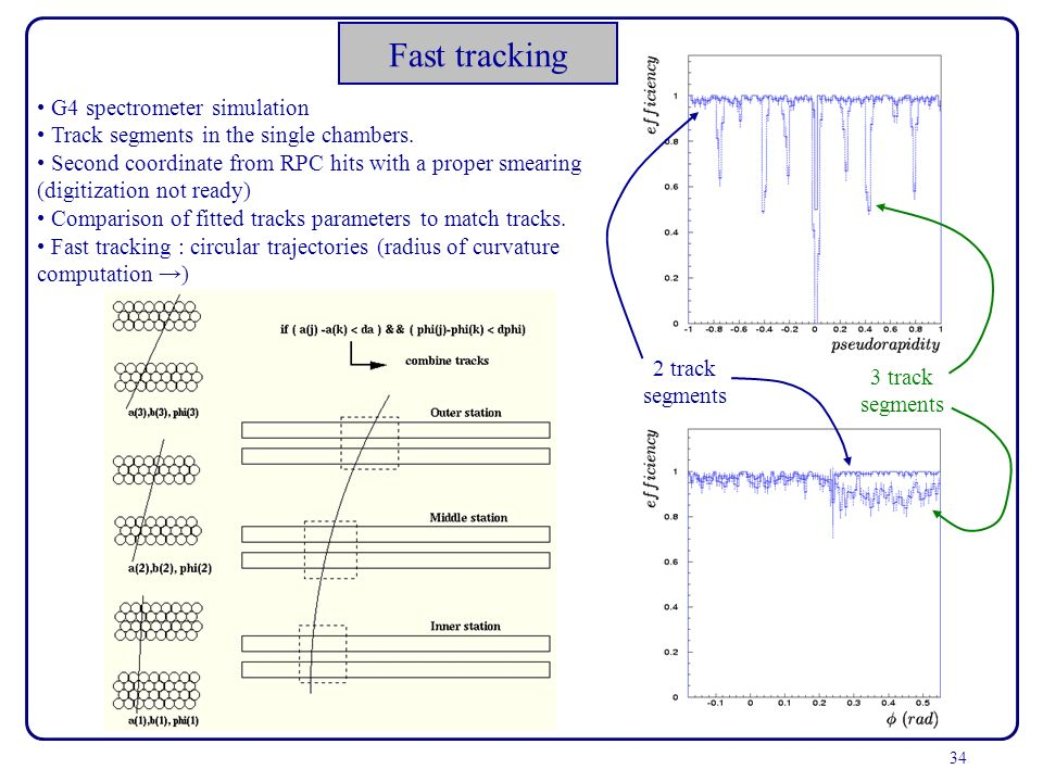34 Fast tracking G4 spectrometer simulation Track segments in the single chambers. Second coordinate from RPC hits with a proper smearing (digitizatio
