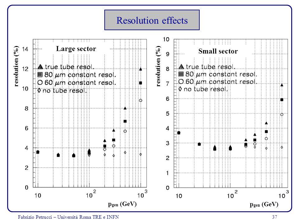 Fabrizio Petrucci – Università Roma TRE e INFN37 Resolution effects Large sector resolution (%) p gen (GeV) Small sector resolution (%) p gen (GeV)