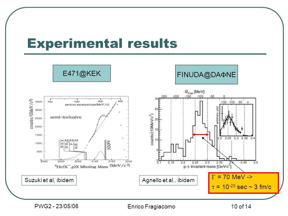 PWG2 - 23/05/06 Enrico Fragiacomo 10 of 14 Experimental results E471@KEK FINUDA@DA NE Suzuki et al, ibidemAgnello et al., ibidem = 70 MeV -> = 10 -23 sec ~ 3 fm/c