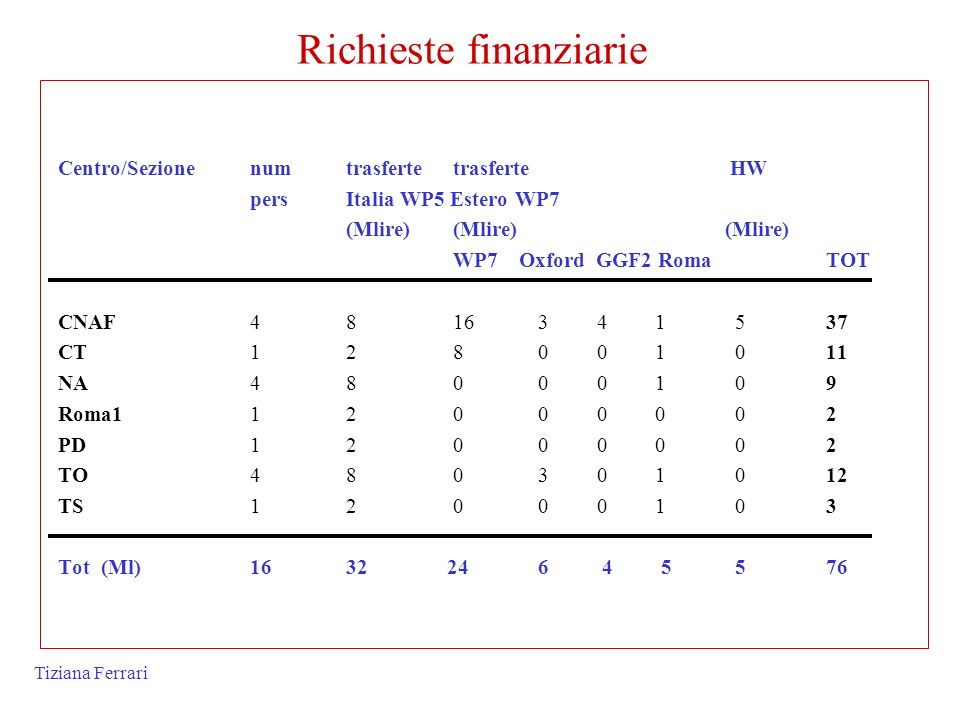 Tiziana Ferrari Richieste finanziarie Centro/Sezionenum trasferte trasferte HW persItalia WP5 Estero WP7 (Mlire) (Mlire) (Mlire) WP7 Oxford GGF2 RomaT