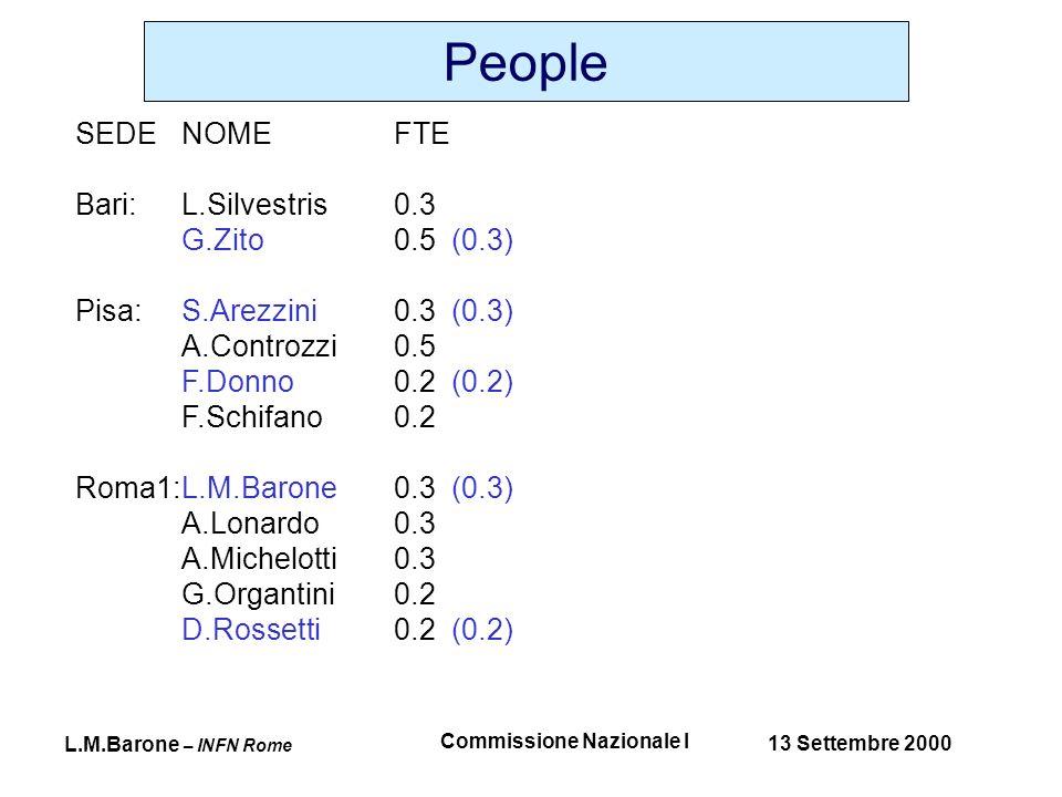 L.M.Barone – INFN Rome 13 Settembre 2000 Commissione Nazionale I People SEDENOMEFTE Bari: L.Silvestris0.3 G.Zito0.5 (0.3) Pisa:S.Arezzini0.3 (0.3) A.Controzzi0.5 F.Donno0.2 (0.2) F.Schifano0.2 Roma1:L.M.Barone0.3 (0.3) A.Lonardo0.3 A.Michelotti0.3 G.Organtini0.2 D.Rossetti0.2 (0.2)