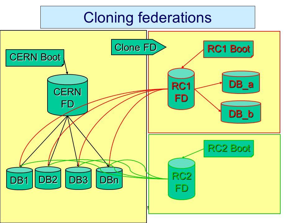L.M.Barone – INFN Rome 13 Settembre 2000 Commissione Nazionale I CERN CERNFD DB1 DB2 DB3 DBn CERN Boot RC1FD RC1 Boot RC2FD RC2 Boot Cloning federations Clone FD DB_a DB_b