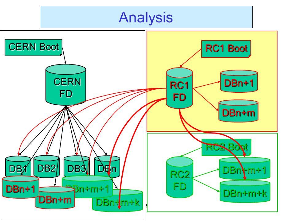 L.M.Barone – INFN Rome 13 Settembre 2000 Commissione Nazionale I Analysis CERN CERNFD DB1 DB2 DB3 DBn CERN Boot RC1FD RC1 Boot RC2FD RC2 Boot DBn+1 DBn+m DBn+m+1 DBn+m+k DBn+m+k DBn+m+1 DBn+m DBn+1