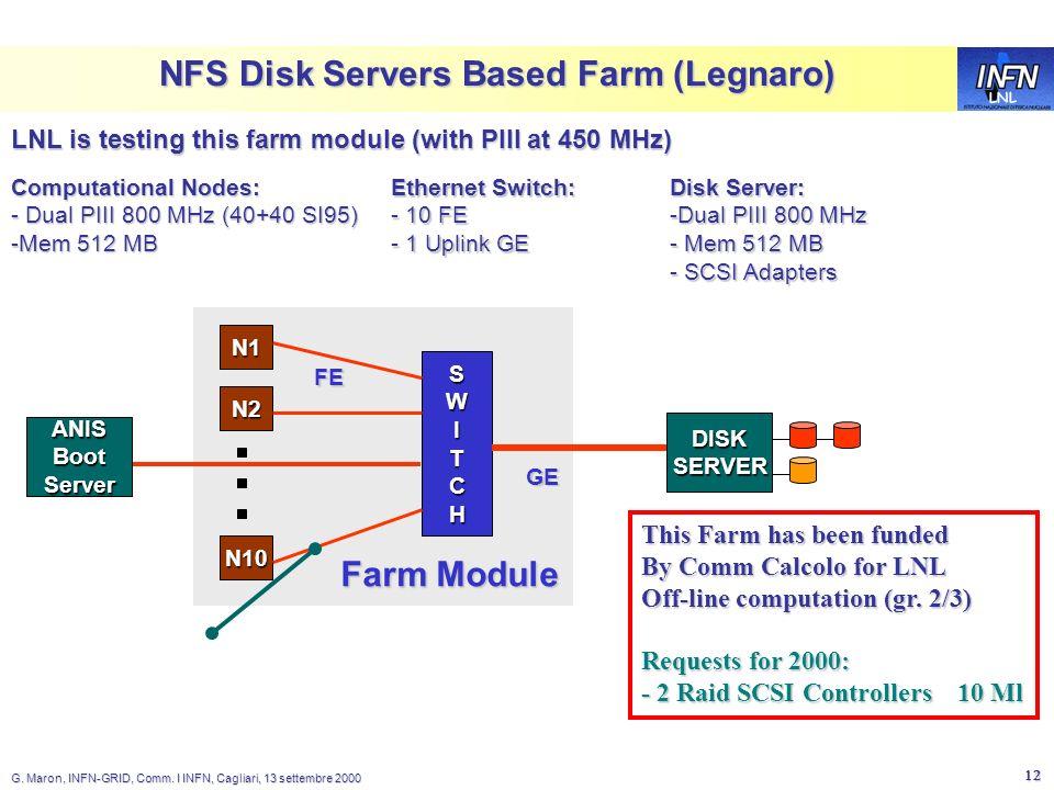 LNL G. Maron, INFN-GRID, Comm. I INFN, Cagliari, 13 settembre 2000 12 NFS Disk Servers Based Farm (Legnaro) Disk Server: -Dual PIII 800 MHz - Mem 512
