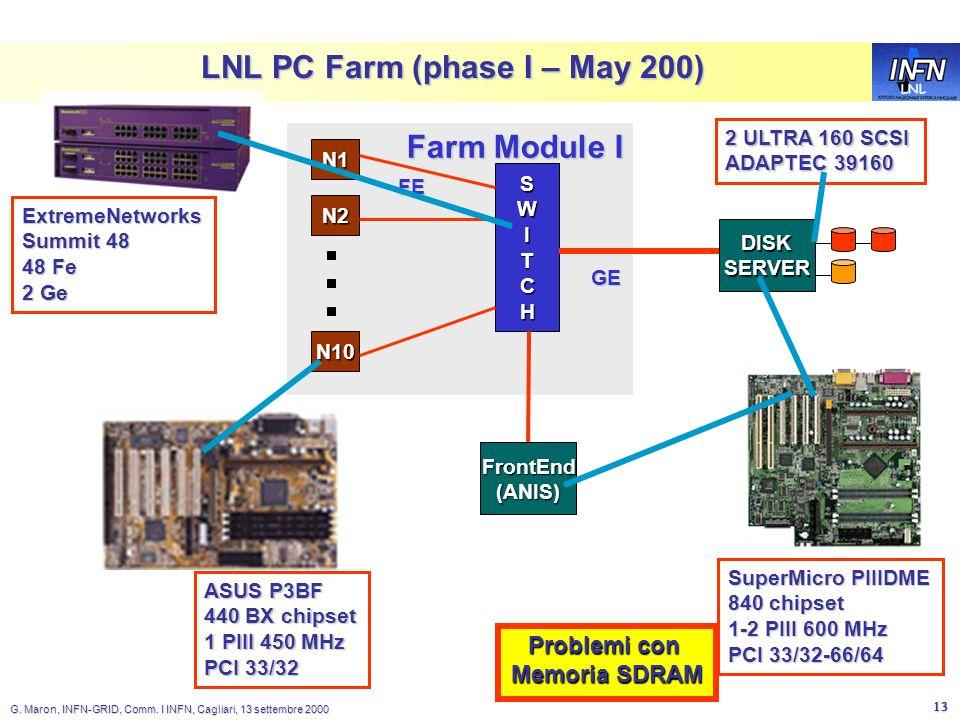 LNL G. Maron, INFN-GRID, Comm. I INFN, Cagliari, 13 settembre 2000 13 LNL PC Farm (phase I – May 200) N1 SWITCHSWITCHSWITCHSWITCH N10 GE FE N2 Farm Mo