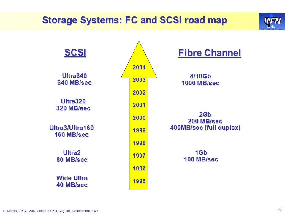 LNL G. Maron, INFN-GRID, Comm. I INFN, Cagliari, 13 settembre 2000 19 Storage Systems: FC and SCSI road map SCSIUltra3/Ultra160 160 MB/sec Ultra2 80 M