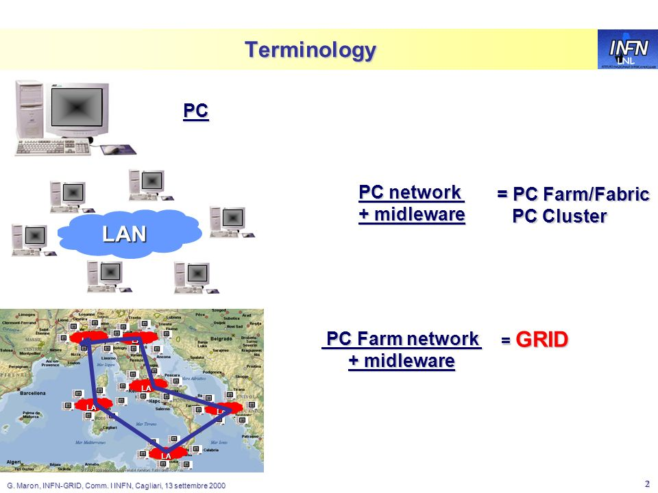 LNL G. Maron, INFN-GRID, Comm. I INFN, Cagliari, 13 settembre 2000 2 Terminology PC LAN PC network + midleware = PC Farm/Fabric PC Cluster PC Cluster