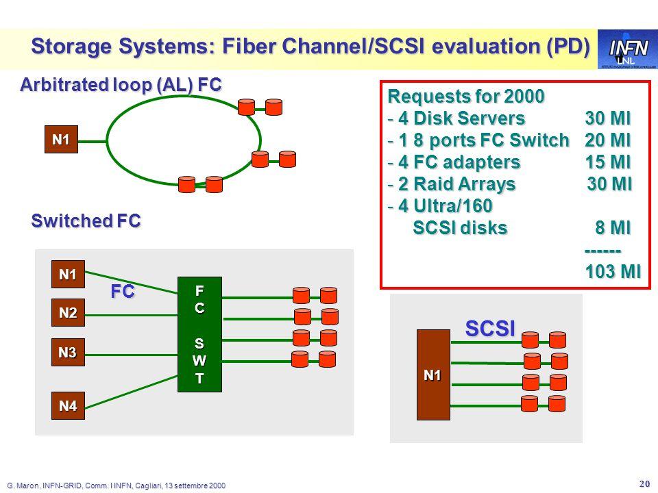 LNL G. Maron, INFN-GRID, Comm. I INFN, Cagliari, 13 settembre 2000 20 Storage Systems: Fiber Channel/SCSI evaluation (PD) N1 FCSWTFCSWTFCSWTFCSWT N4 F