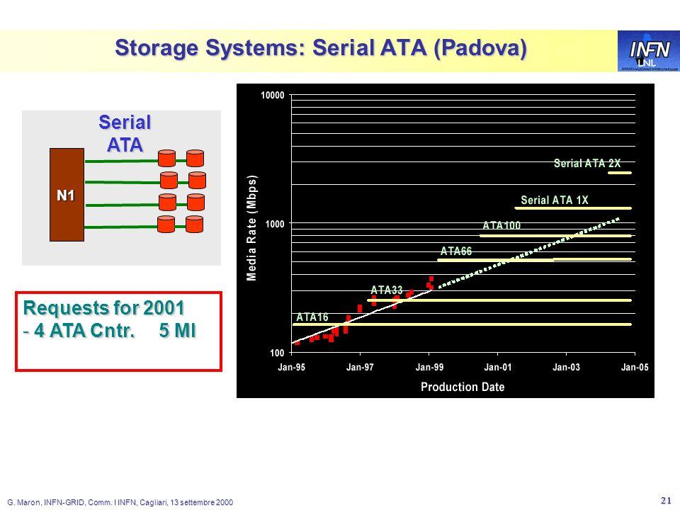 LNL G. Maron, INFN-GRID, Comm. I INFN, Cagliari, 13 settembre 2000 21 Storage Systems: Serial ATA (Padova) N1 SerialATA Requests for 2001 - 4 ATA Cntr