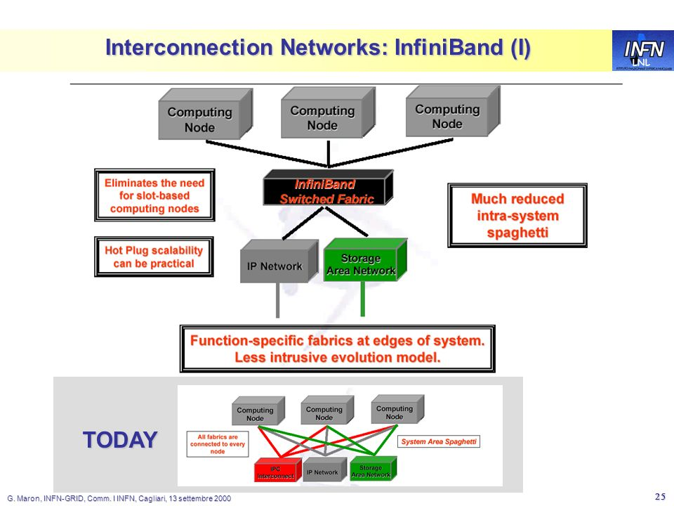LNL G. Maron, INFN-GRID, Comm. I INFN, Cagliari, 13 settembre 2000 25 Interconnection Networks: InfiniBand (I) TODAY