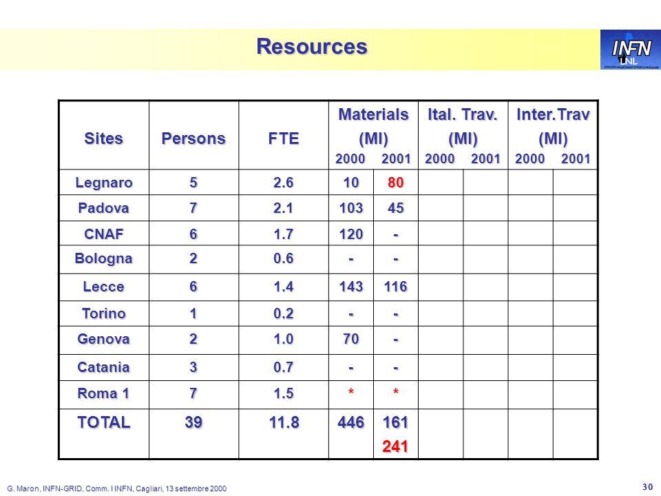 LNL G. Maron, INFN-GRID, Comm. I INFN, Cagliari, 13 settembre 2000 30 Resources SitesPersonsFTEMaterials(Ml) 2000 2001 Ital. Trav. (Ml) 2000 2001 Inte