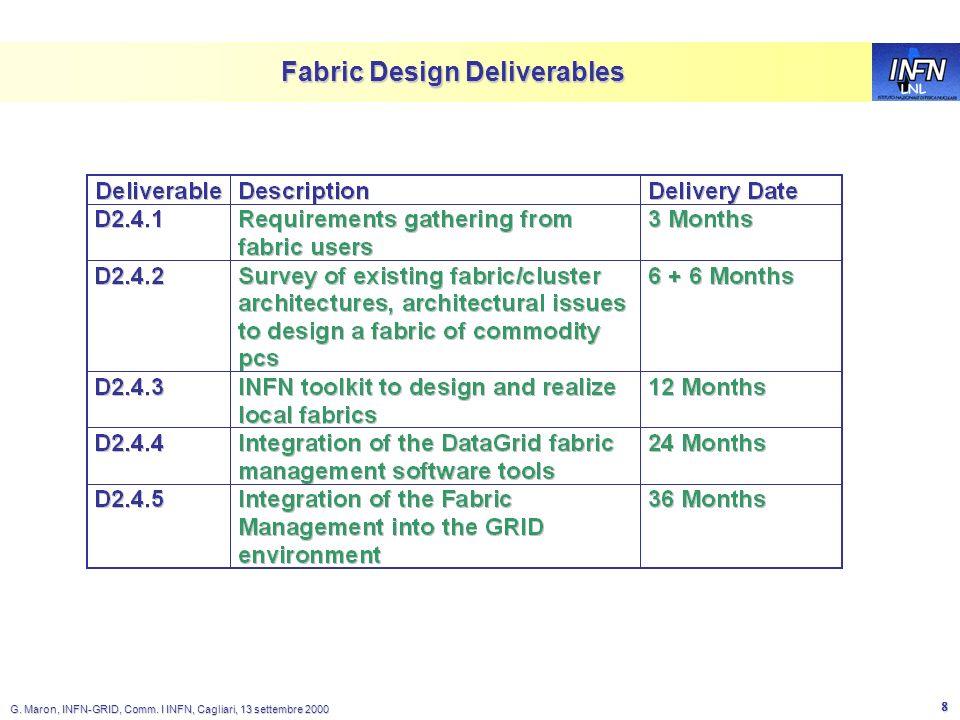 LNL G. Maron, INFN-GRID, Comm. I INFN, Cagliari, 13 settembre 2000 8 Fabric Design Deliverables