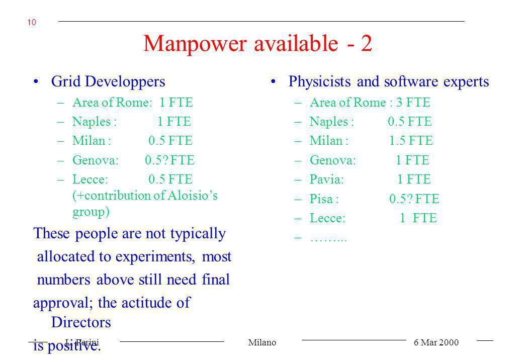L. Perini Milano 6 Mar 2000 10 Manpower available - 2 Grid Developpers –Area of Rome: 1 FTE –Naples : 1 FTE –Milan : 0.5 FTE –Genova: 0.5? FTE –Lecce: