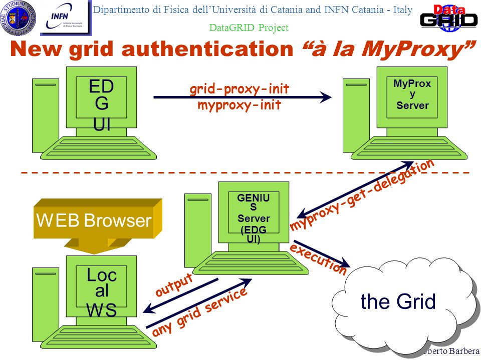 New grid authentication à la MyProxy ED G UI Loc al WS Dipartimento di Fisica dellUniversità di Catania and INFN Catania - Italy DataGRID Project Robe