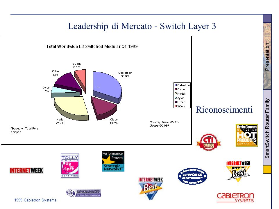 1999 Cabletron Systems SmartSwitch Router Family Presentation Leadership di Mercato - Switch Layer 3 Riconoscimenti