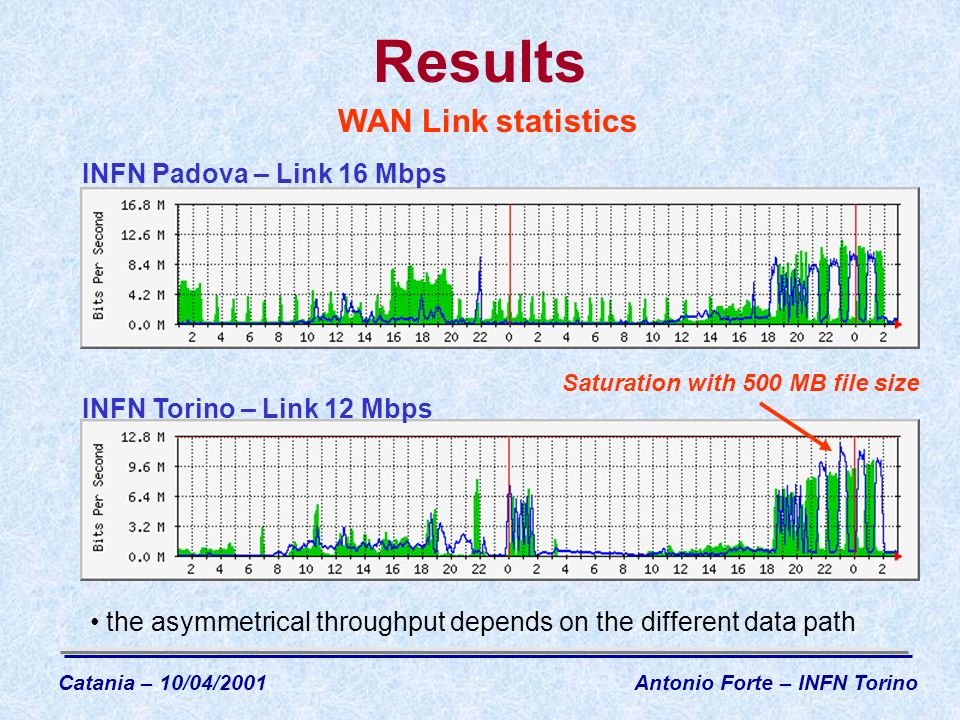 Results WAN Link statistics the asymmetrical throughput depends on the different data path INFN Padova – Link 16 Mbps Saturation with 500 MB file size INFN Torino – Link 12 Mbps Catania – 10/04/2001Antonio Forte – INFN Torino