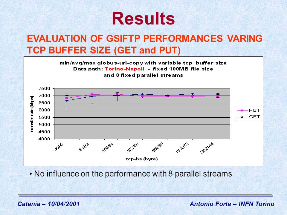 Results No influence on the performance with 8 parallel streams EVALUATION OF GSIFTP PERFORMANCES VARING TCP BUFFER SIZE (GET and PUT) Catania – 10/04/2001Antonio Forte – INFN Torino