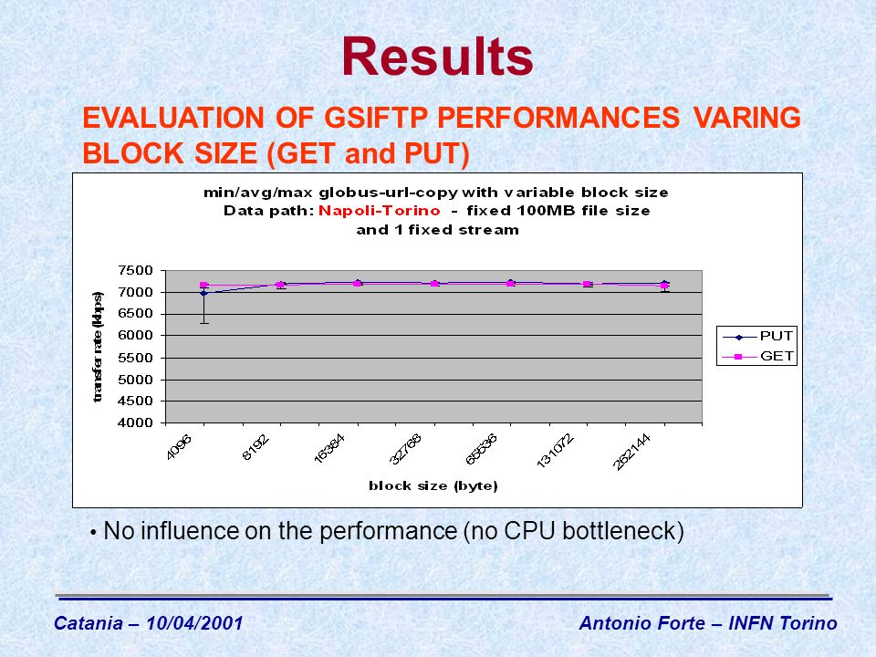 Results No influence on the performance (no CPU bottleneck) EVALUATION OF GSIFTP PERFORMANCES VARING BLOCK SIZE (GET and PUT) Catania – 10/04/2001Antonio Forte – INFN Torino