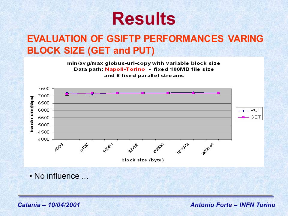 Results EVALUATION OF GSIFTP PERFORMANCES VARING BLOCK SIZE (GET and PUT) No influence … Catania – 10/04/2001Antonio Forte – INFN Torino