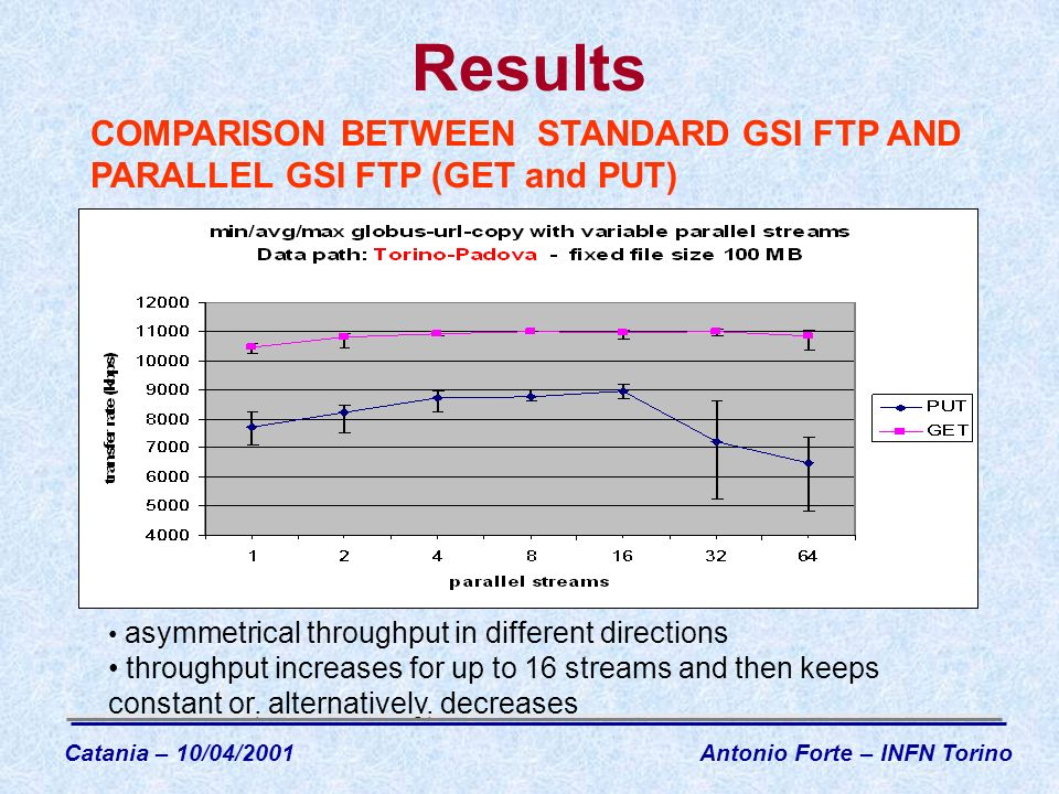 Results asymmetrical throughput in different directions throughput increases for up to 16 streams and then keeps constant or, alternatively, decreases COMPARISON BETWEEN STANDARD GSI FTP AND PARALLEL GSI FTP (GET and PUT) Catania – 10/04/2001Antonio Forte – INFN Torino