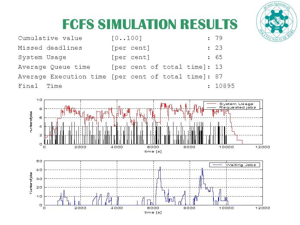 17 FCFS SIMULATION RESULTS Cumulative value [0..100] : 79 Missed deadlines [per cent] : 23 System Usage [per cent] : 65 Average Queue time [per cent of total time]: 13 Average Execution time [per cent of total time]: 87 Final Time : 10895