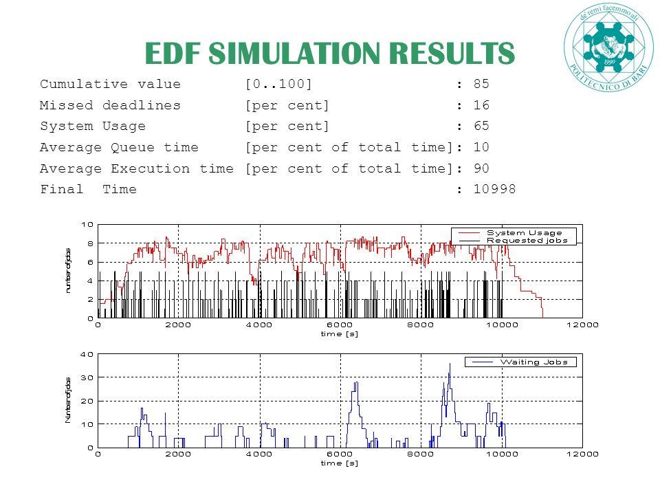 18 EDF SIMULATION RESULTS Cumulative value [0..100] : 85 Missed deadlines [per cent] : 16 System Usage [per cent] : 65 Average Queue time [per cent of total time]: 10 Average Execution time [per cent of total time]: 90 Final Time : 10998