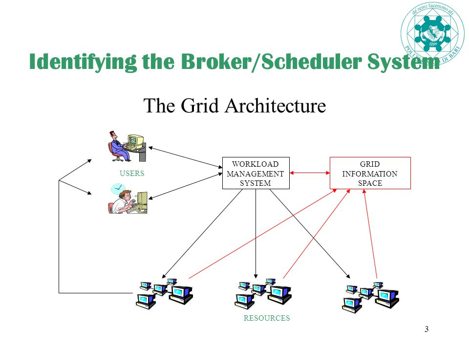 3 Identifying the Broker/Scheduler System The Grid Architecture WORKLOAD MANAGEMENT SYSTEM GRID INFORMATION SPACE RESOURCES USERS