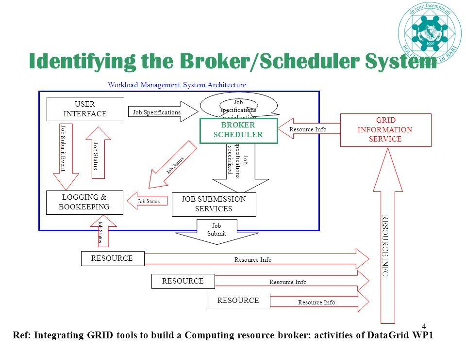 5 Identifying the Broker/Scheduler System Broker/Scheduler System Architecture SCHEDULER Resource Info Job specifications + Resource Specifications Job Status BROKER Job specifications