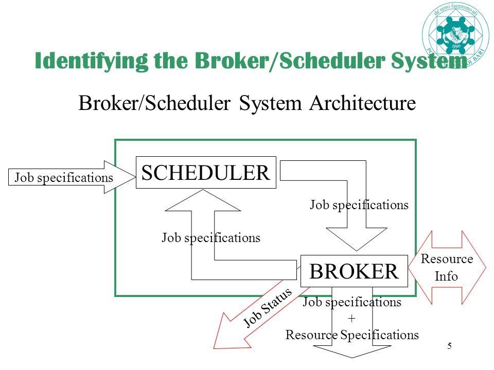 5 Identifying the Broker/Scheduler System Broker/Scheduler System Architecture SCHEDULER Resource Info Job specifications + Resource Specifications Job Status BROKER Job specifications