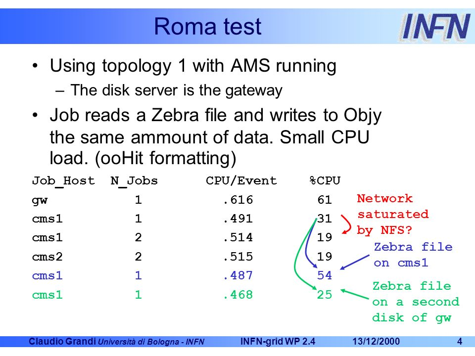 Claudio Grandi Università di Bologna - INFN 13/12/2000INFN-grid WP 2.44 Roma test Using topology 1 with AMS running –The disk server is the gateway Job reads a Zebra file and writes to Objy the same ammount of data.