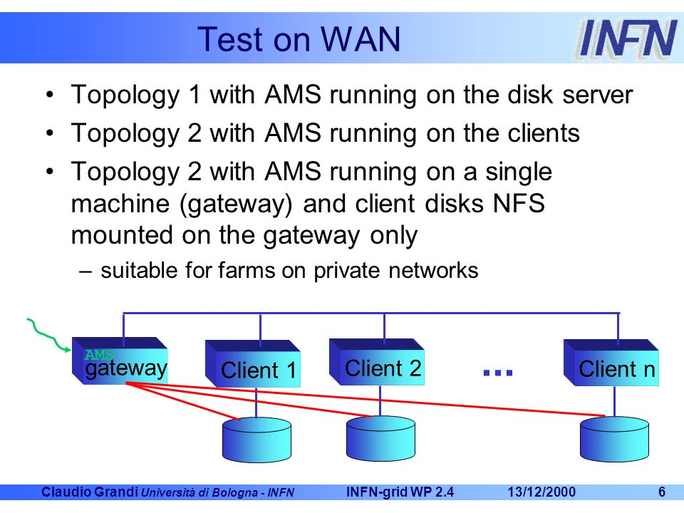 Claudio Grandi Università di Bologna - INFN 13/12/2000INFN-grid WP 2.46 Test on WAN Topology 1 with AMS running on the disk server Topology 2 with AMS